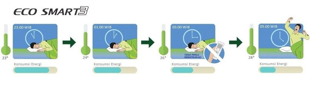 Gambar Fitur Eco Smart 3
