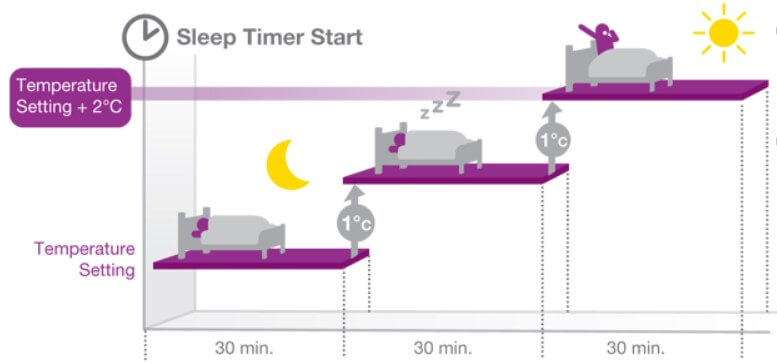 Deep Sleep Mode Pada AC LG