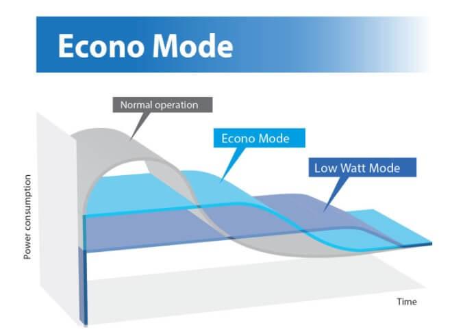 Econo Mode Pada AC Daikin