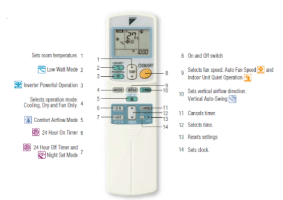 Gambar Remote AC Daikin