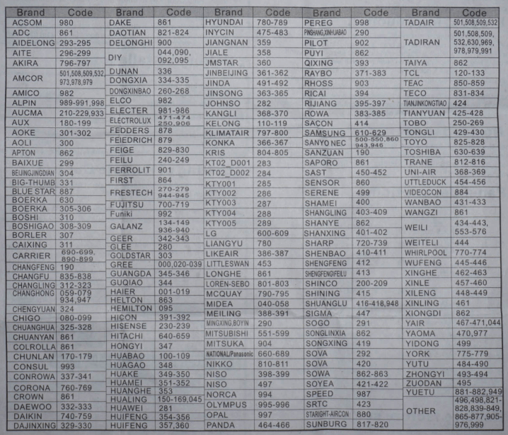 Gambar Kode Merk AC Chunghop