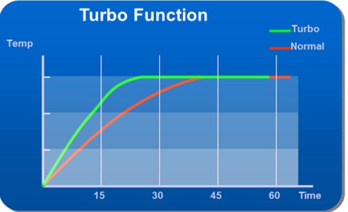 fitur turbo Function pada ac changhong
